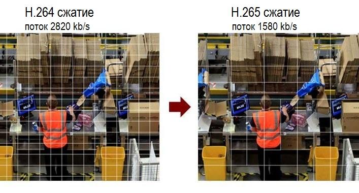 NVR IP регистраторы H.265