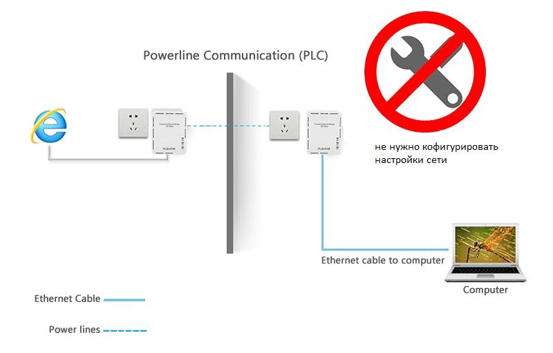 Технология PLC как работает