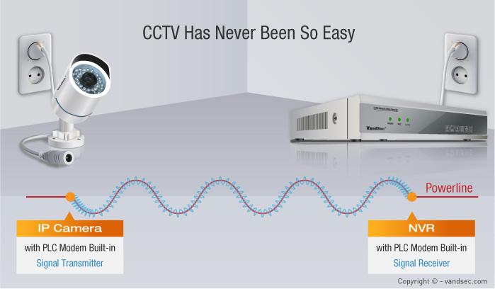 PLC технология в системах видеонаблюдения
